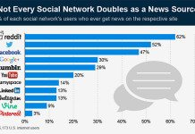 Social Network News Stats